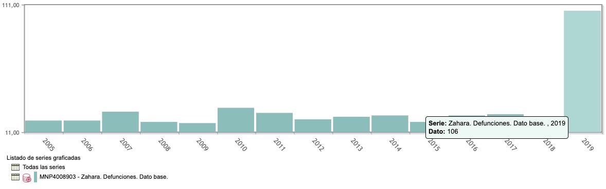 Estadísticas de Zahara de los Atunes